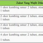 Ternak Kambing Wajib Zakat Setelah Mencapai Berapa Ekor?